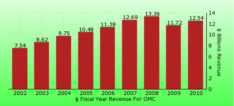 paid2trade.com revenue gross bar chart for OMC
