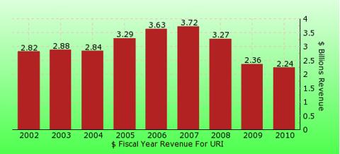 paid2trade.com revenue gross bar chart for URI