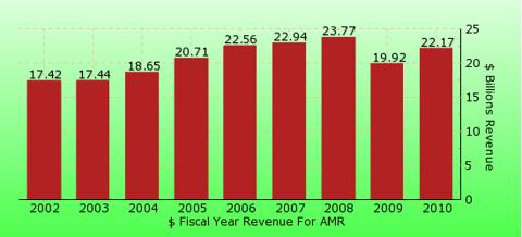 paid2trade.com revenue gross bar chart for AMR