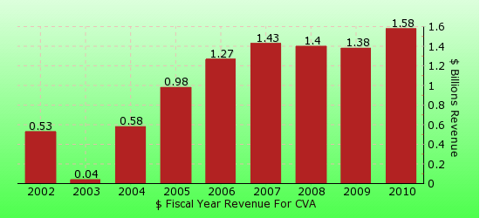 paid2trade.com revenue gross bar chart for CVA