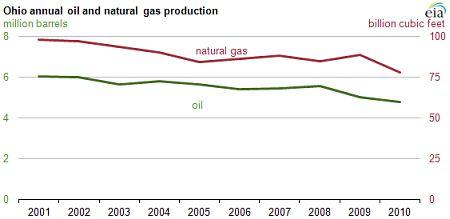 Oil and Gas Production in Ohio Falling