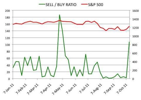 Insider Sell Buy Ratio October 14, 2011