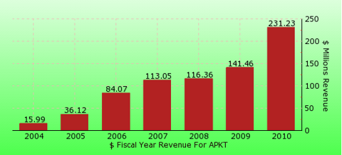 paid2trade.com revenue gross bar chart for APKT