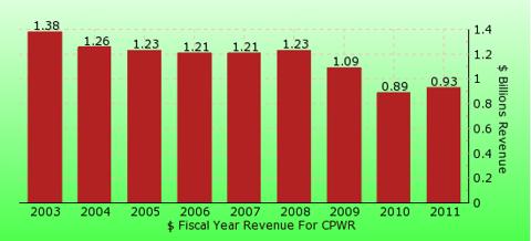 paid2trade.com revenue gross bar chart for CPWR