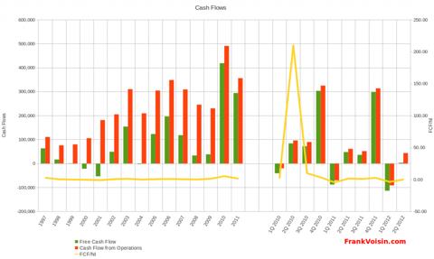 Williams-Sonoma, Inc - Cash Flows, 1996 - 2Q 2012