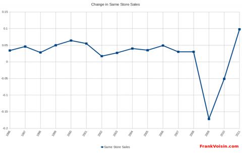 Williams-Sonoma, Inc - Same Store Sales, 1996 - 2Q 2012
