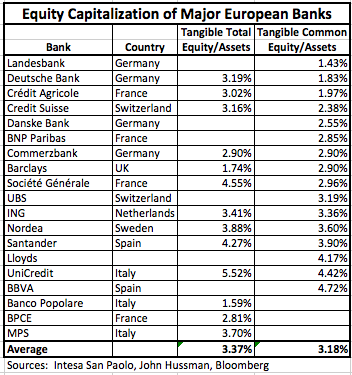 European Bank Equity Capitalization