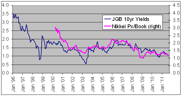 Japan: valuations have followed bond yields lower in an inflationary environment