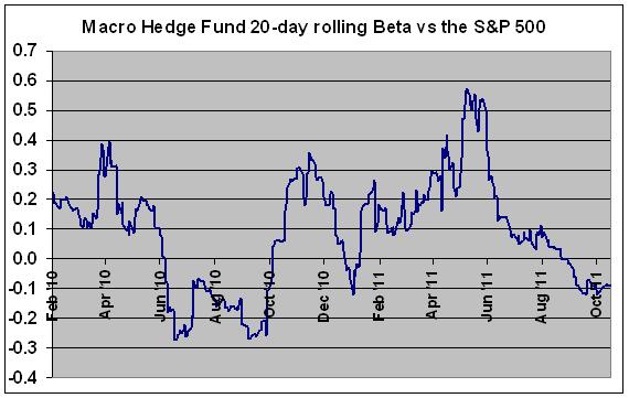 Macro HF rolling beta: macro HFs are net short