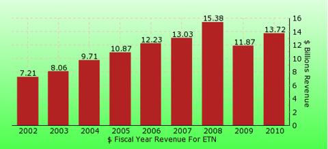 paid2trade.com revenue gross bar chart for ETN