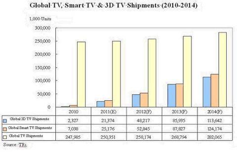 Smart TV Technology Global Shipments