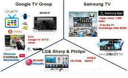 Smart TV Technology - Three Main Camps