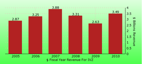 paid2trade.com revenue gross bar chart for IVZ