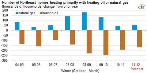 Natural Gas vs. Heating Oil - Home Heating Costs