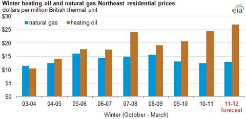 Heating Oil Prices vs. Natural Gas Prices - Home Heating Costs