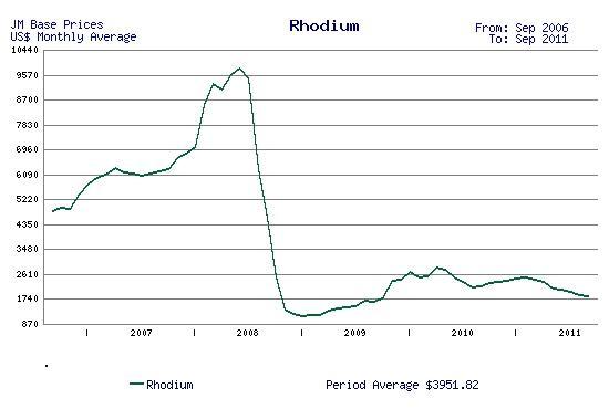 Rhodium price
