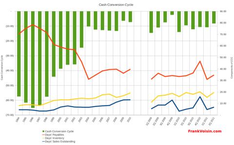 CEC Entertainment, Inc - Cash Conversion Cycle, 1994 - 2Q 2011