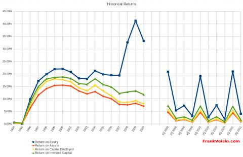 CEC Entertainment, Inc - Historical Returns, 1994 - 2Q 2011
