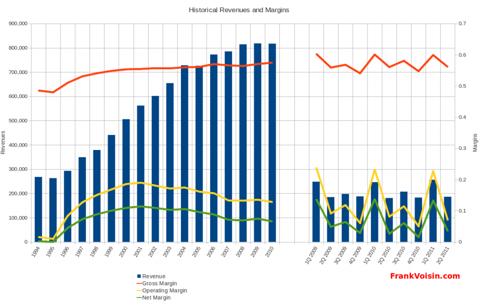 CEC Entertainment, Inc - Revenues and Margins, 1994 - 2Q 2011