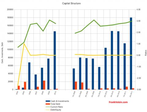 Crocs, Inc - Capital Structure, 2004 - 2Q 2011