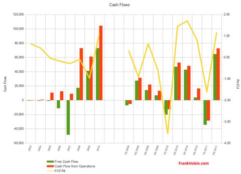 Crocs, Inc - Cash Flows, 2003 - 2Q 2011