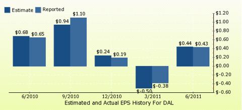 paid2trade.com Quarterly Estimates And Actual EPS results DAL