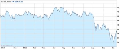 Emerging Markets Beginning to Trend Up
