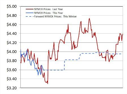 Natural Gas NYMEX Prices: This Year vs. Last Year