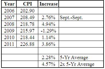 Sept-Sept CPI Increase/Decrease