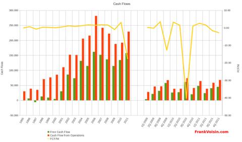 Regis Corporation - Free Cash Flow, 1995 - 2011