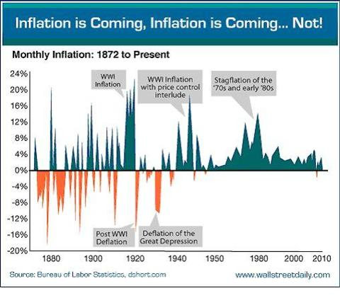 Inflation is (NOT) Coming...