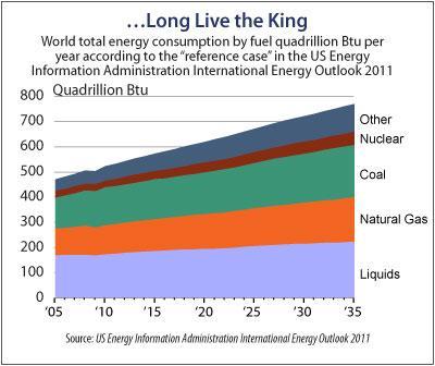 Description: http://kr.nlh1.com/images/AE/1110/1110_ae_fa_gr_energy_by_fuel.jpg
