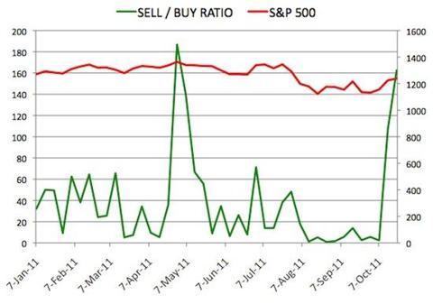 Insider Sell Buy Ratio October 21, 2011