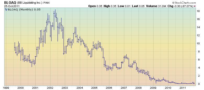 Blockbuster stock chart