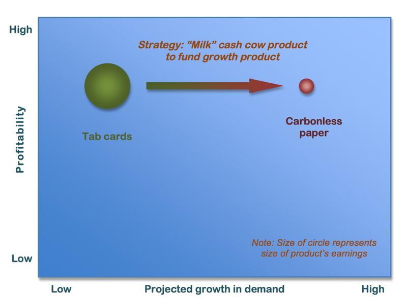 Cash cow chart