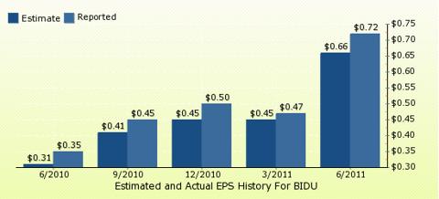 paid2trade.com Quarterly Estimates And Actual EPS results BIDU
