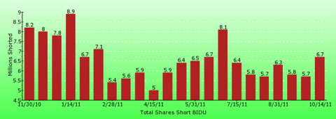 paid2trade.com short interest tool. The total short interest number of shares for BIDU