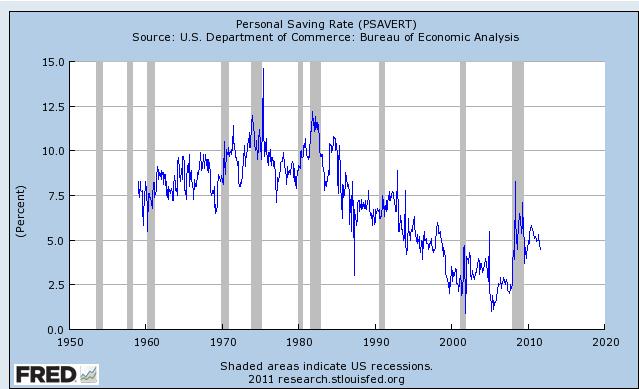 Saving Rate Graph