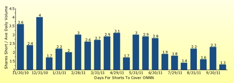 paid2trade.com number of days to cover short interest based on average daily trading volume for ONNN