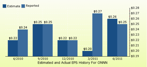 paid2trade.com Quarterly Estimates And Actual EPS results ONNN