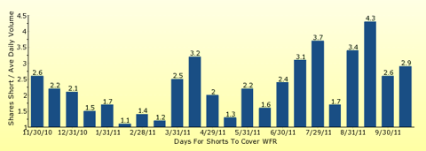 paid2trade.com number of days to cover short interest based on average daily trading volume for WFR