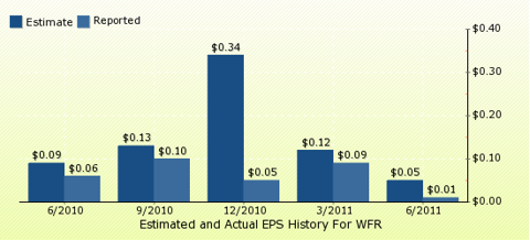paid2trade.com Quarterly Estimates And Actual EPS results WFR