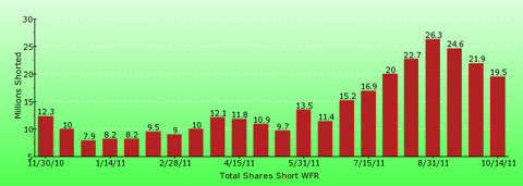 paid2trade.com short interest tool. The total short interest number of shares for WFR