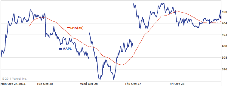 AAPL Weekly Chart