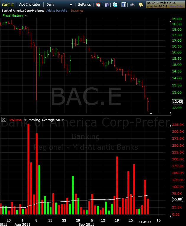BAC pr E chart