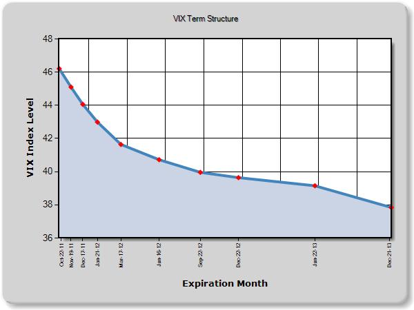 Oct 3 VIX Futures Curve