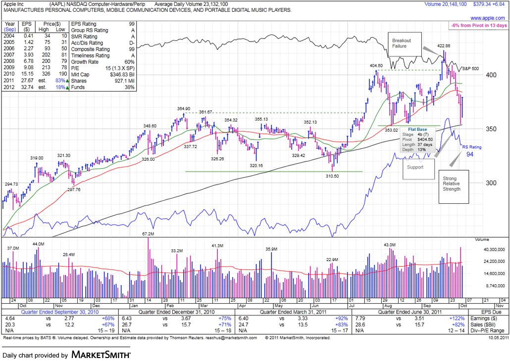MarketSmith Daily AAPL Stock Chart