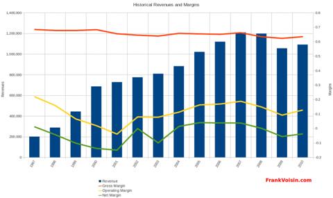 Lamar Advertising Company - Revenues and Margins, 1997 - 2010