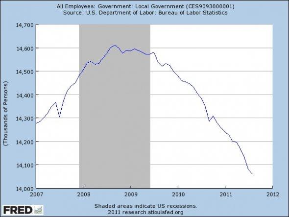 2011 Q3 Latest Chart for US Local Government Employment