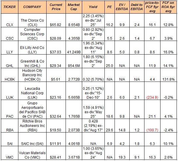 Are Analysts Wrong On These 10 Solids – Stock List Format